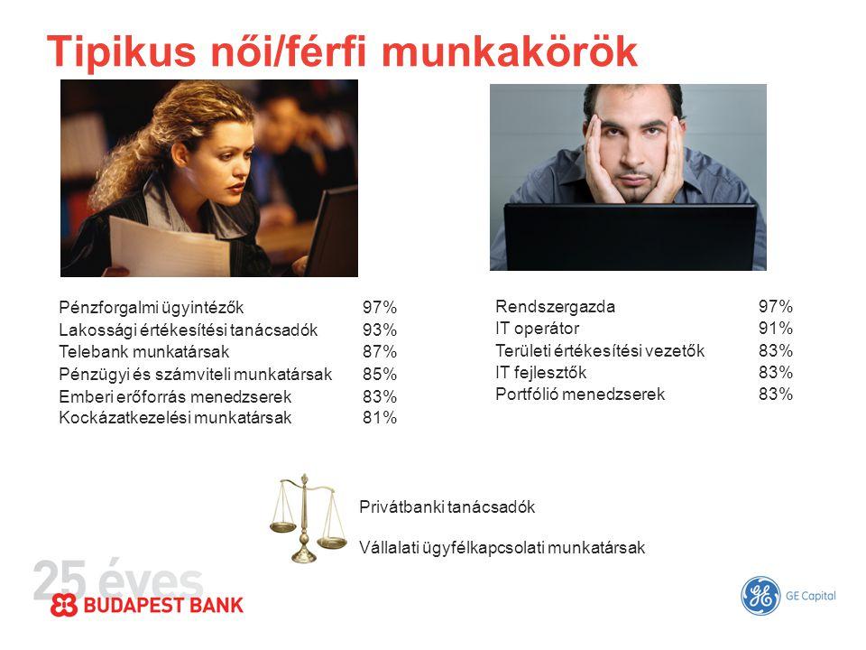 Tipikus női/férfi munkakörök Pénzforgalmi ügyintézők97% Lakossági értékesítési tanácsadók93% Telebank munkatársak87% Pénzügyi és számviteli munkatársa
