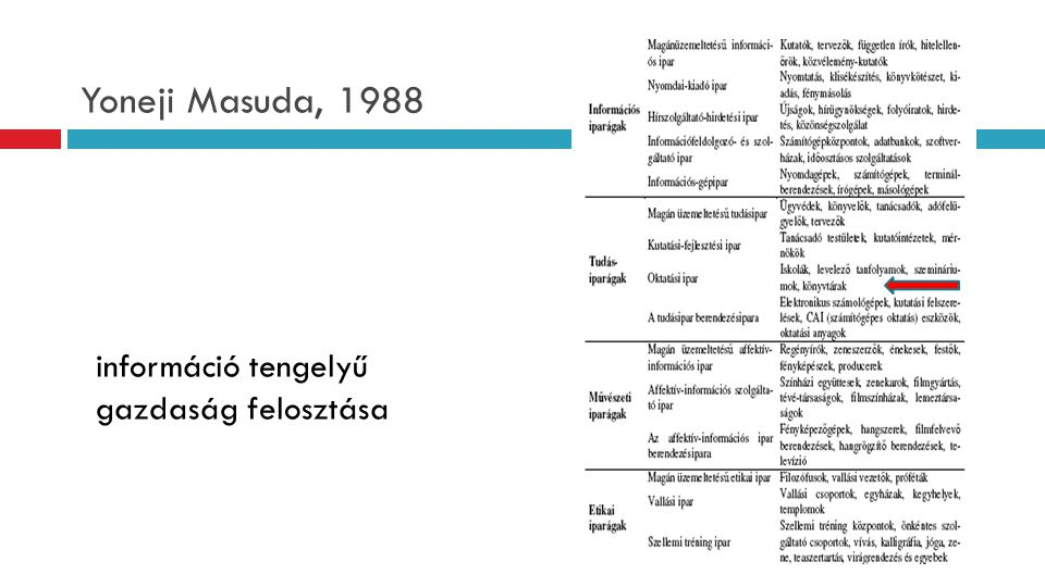 Yoneji Masuda, 1988 információ tengelyű gazdaság felosztása