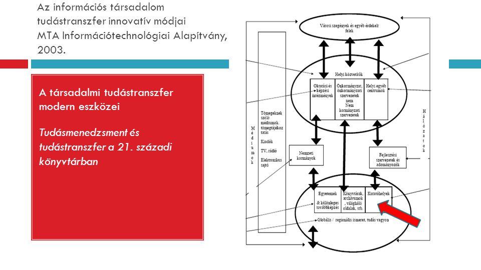 """Könyvtárak és a tudás """"forrásának kapcsolata  Ember – tudás kodifikáció – könyv, folyóirat, nem hagyományos dokumentumok – könyvtár ezek őrzése, feldolgozás, szolgáltatása (adat és információ tárolása) – felhasználó – benne tudássá válhat  A tudás kodifikálása és terjesztése egyre egyszerűbben megoldható  A deklaratív és explicit elemek elsajátítása könnyebben megvalósítható, míg a procedurális, folyamatokban """"tárolt , legtöbb esetben tacit tudás átadása, befogadása és hasznosulása már sokkal nehezebben megoldható."""