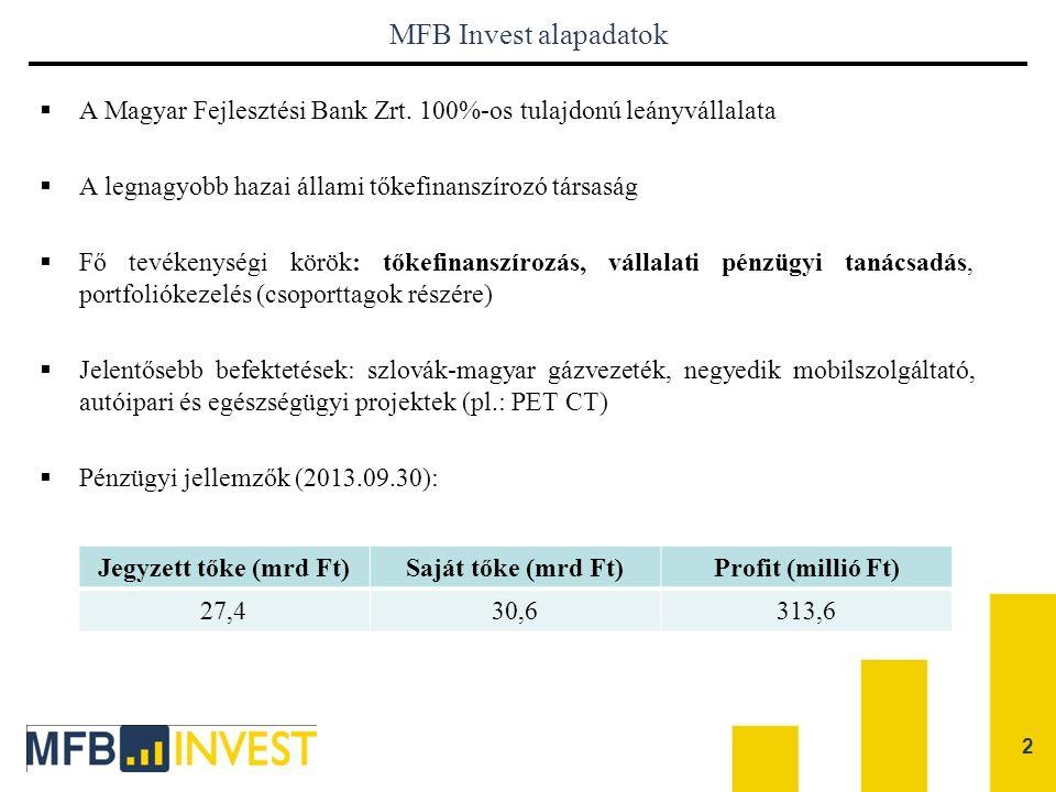 2 MFB Invest alapadatok  A Magyar Fejlesztési Bank Zrt. 100%-os tulajdonú leányvállalata  A legnagyobb hazai állami tőkefinanszírozó társaság  Fő t