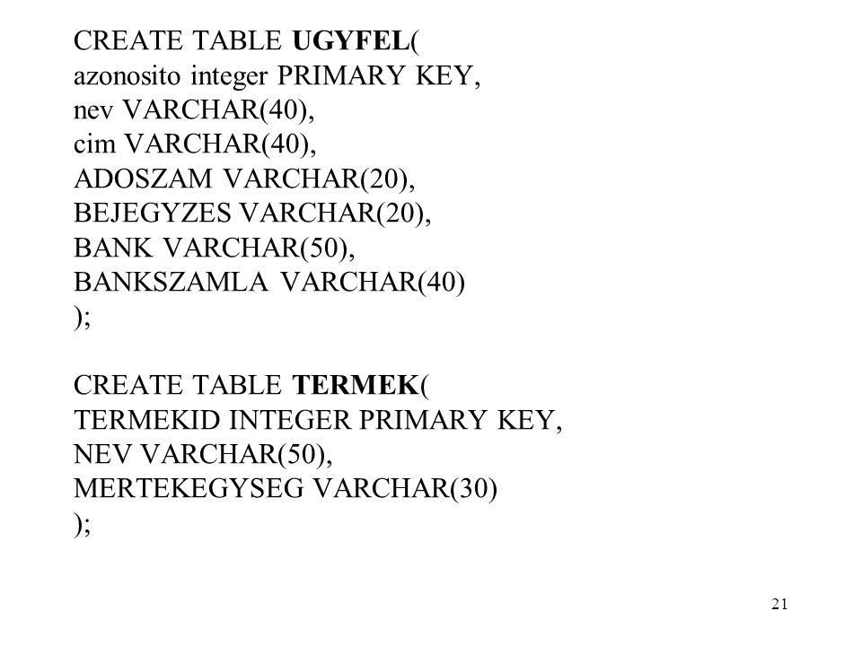 CREATE TABLE UGYFEL( azonosito integer PRIMARY KEY, nev VARCHAR(40), cim VARCHAR(40), ADOSZAM VARCHAR(20), BEJEGYZES VARCHAR(20), BANK VARCHAR(50), BANKSZAMLA VARCHAR(40) ); CREATE TABLE TERMEK( TERMEKID INTEGER PRIMARY KEY, NEV VARCHAR(50), MERTEKEGYSEG VARCHAR(30) ); 21