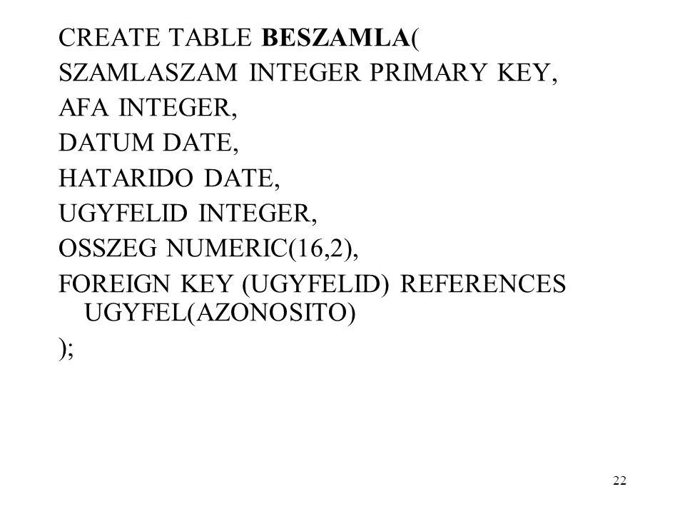 CREATE TABLE BESZAMLA( SZAMLASZAM INTEGER PRIMARY KEY, AFA INTEGER, DATUM DATE, HATARIDO DATE, UGYFELID INTEGER, OSSZEG NUMERIC(16,2), FOREIGN KEY (UG