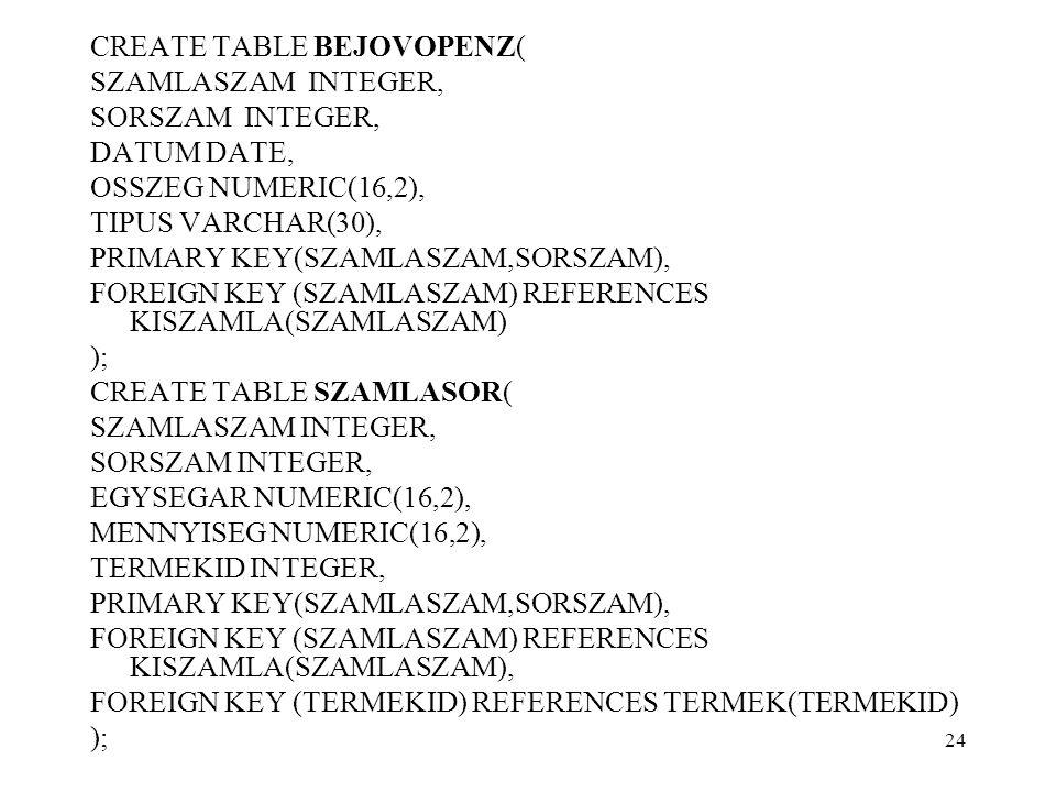 CREATE TABLE BEJOVOPENZ( SZAMLASZAM INTEGER, SORSZAM INTEGER, DATUM DATE, OSSZEG NUMERIC(16,2), TIPUS VARCHAR(30), PRIMARY KEY(SZAMLASZAM,SORSZAM), FOREIGN KEY (SZAMLASZAM) REFERENCES KISZAMLA(SZAMLASZAM) ); CREATE TABLE SZAMLASOR( SZAMLASZAM INTEGER, SORSZAM INTEGER, EGYSEGAR NUMERIC(16,2), MENNYISEG NUMERIC(16,2), TERMEKID INTEGER, PRIMARY KEY(SZAMLASZAM,SORSZAM), FOREIGN KEY (SZAMLASZAM) REFERENCES KISZAMLA(SZAMLASZAM), FOREIGN KEY (TERMEKID) REFERENCES TERMEK(TERMEKID) ); 24