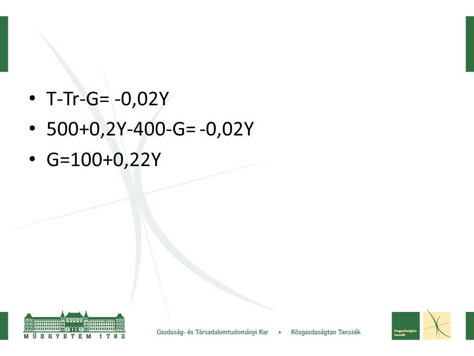 • T-Tr-G= -0,02Y • 500+0,2Y-400-G= -0,02Y • G=100+0,22Y