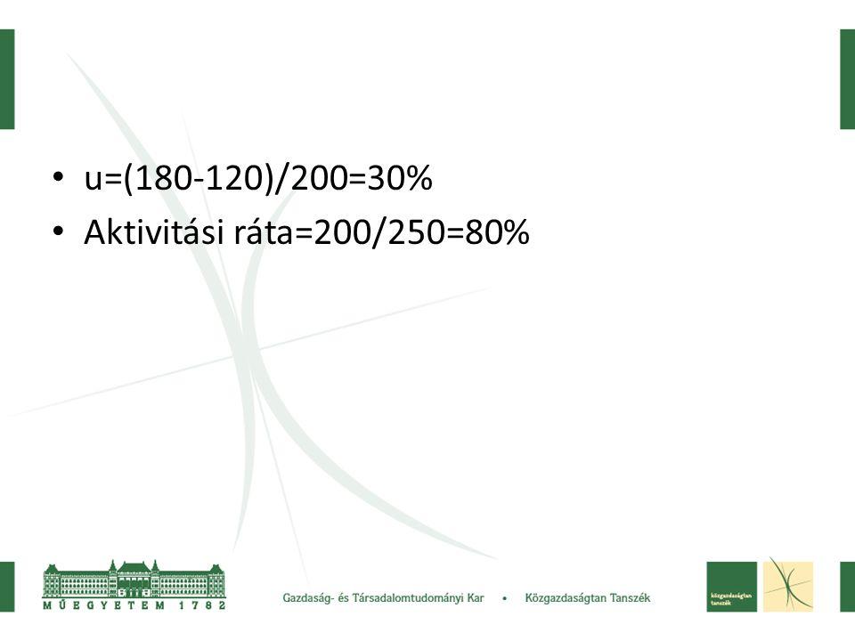 • u=(180-120)/200=30% • Aktivitási ráta=200/250=80%