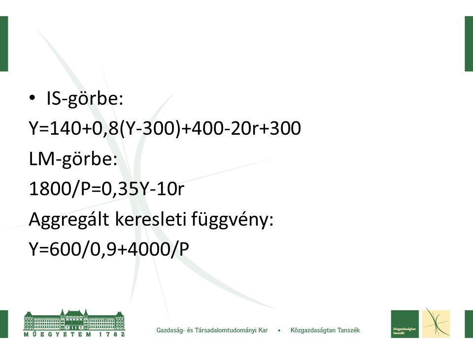 • IS-görbe: Y=140+0,8(Y-300)+400-20r+300 LM-görbe: 1800/P=0,35Y-10r Aggregált keresleti függvény: Y=600/0,9+4000/P