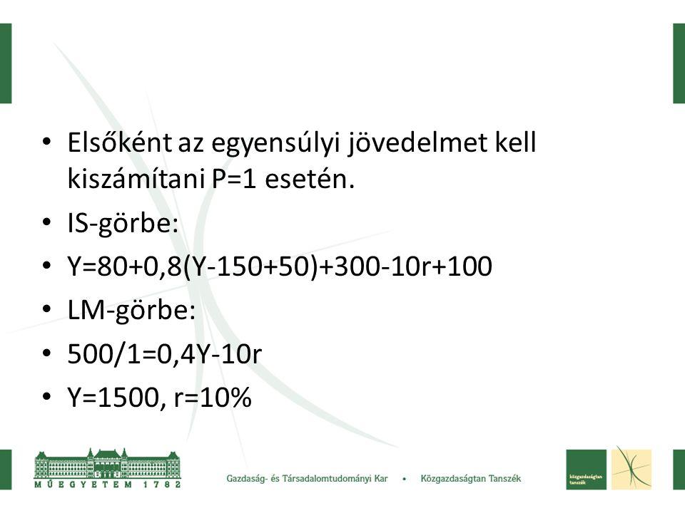 • Elsőként az egyensúlyi jövedelmet kell kiszámítani P=1 esetén. • IS-görbe: • Y=80+0,8(Y-150+50)+300-10r+100 • LM-görbe: • 500/1=0,4Y-10r • Y=1500, r