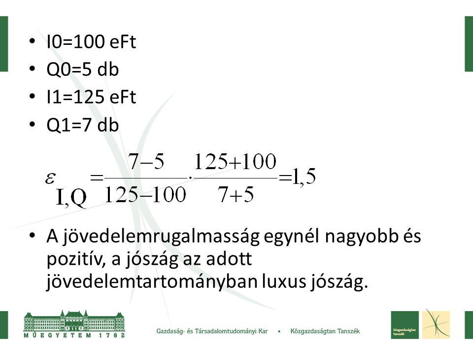 • I0=100 eFt • Q0=5 db • I1=125 eFt • Q1=7 db • A jövedelemrugalmasság egynél nagyobb és pozitív, a jószág az adott jövedelemtartományban luxus jószág