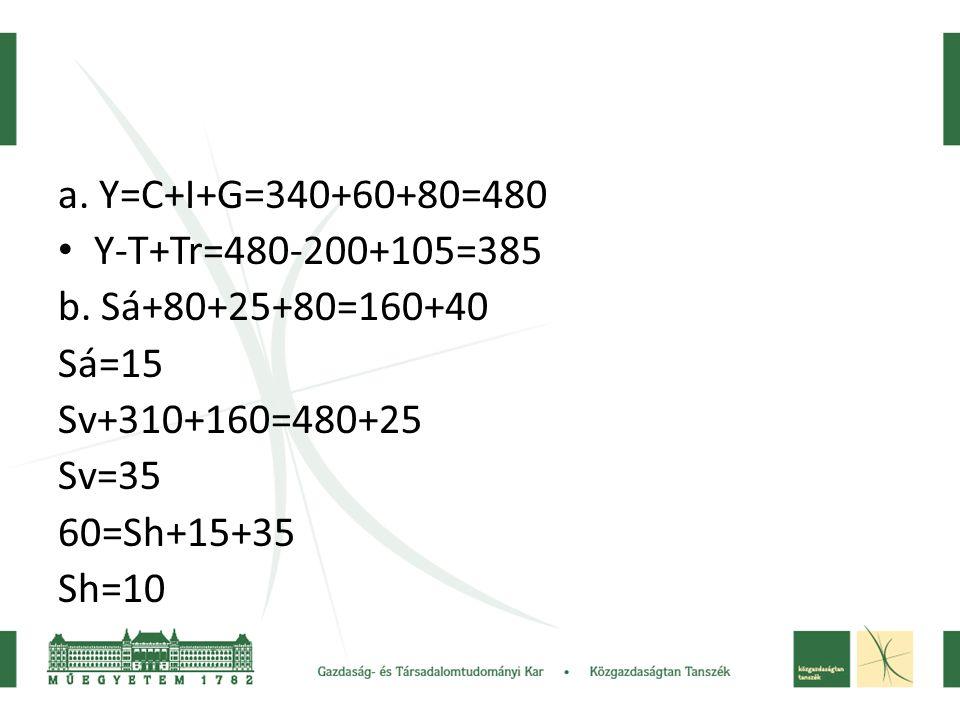 a. Y=C+I+G=340+60+80=480 • Y-T+Tr=480-200+105=385 b. Sá+80+25+80=160+40 Sá=15 Sv+310+160=480+25 Sv=35 60=Sh+15+35 Sh=10