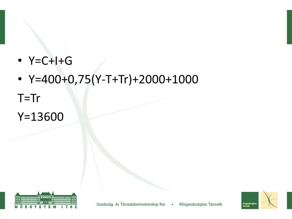 • Y=C+I+G • Y=400+0,75(Y-T+Tr)+2000+1000 T=Tr Y=13600