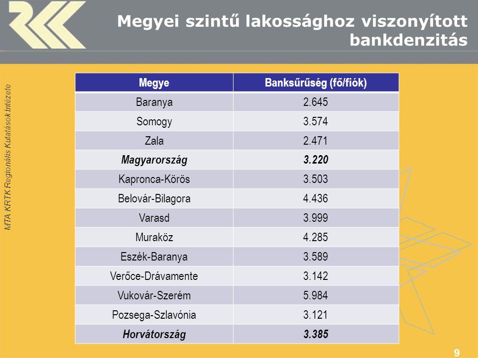 MTA KRTK Regionális Kutatások Intézete Megyei szintű lakossághoz viszonyított bankdenzitás MegyeBanksűrűség (fő/fiók) Baranya2.645 Somogy3.574 Zala2.471 Magyarország3.220 Kapronca-Körös3.503 Belovár-Bilagora4.436 Varasd3.999 Muraköz4.285 Eszék-Baranya3.589 Verőce-Drávamente3.142 Vukovár-Szerém5.984 Pozsega-Szlavónia3.121 Horvátország3.385 9