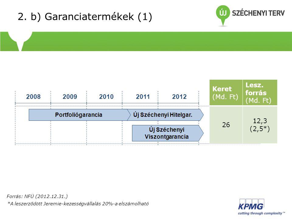 *A leszerződött Jeremie-kezességvállalás 20%-a elszámolható 2. b) Garanciatermékek (1) Keret (Md. Ft) Lesz. forrás (Md. Ft) 26 12,3 (2,5*) Forrás: NFÜ