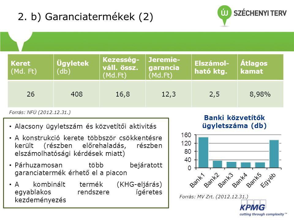 Keret (Md. Ft) Ügyletek (db) Kezesség- váll. össz. (Md.Ft) Jeremie- garancia (Md.Ft) Elszámol- ható ktg. Átlagos kamat 2640816,812,32,58,98% • Alacson