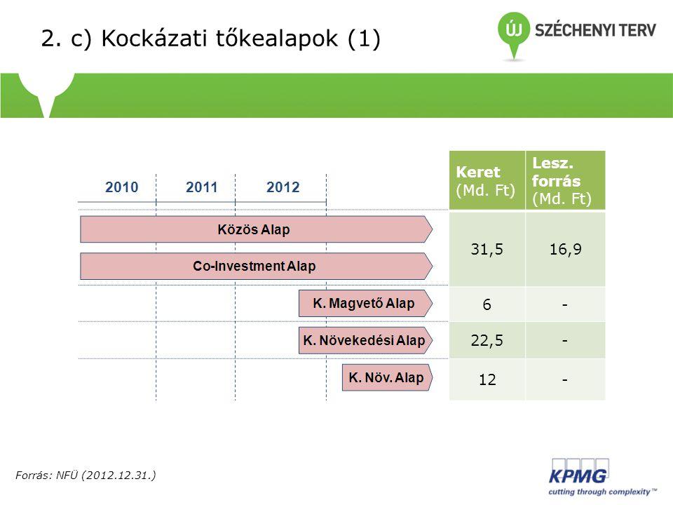 2. c) Kockázati tőkealapok (1) Forrás: NFÜ (2012.12.31.) Keret (Md. Ft) Lesz. forrás (Md. Ft) 31,516,9 6- 22,5- 12-