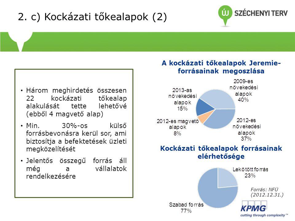 • Három meghirdetés összesen 22 kockázati tőkealap alakulását tette lehetővé (ebből 4 magvető alap) • Min. 30%-os külső forrásbevonásra kerül sor, ami
