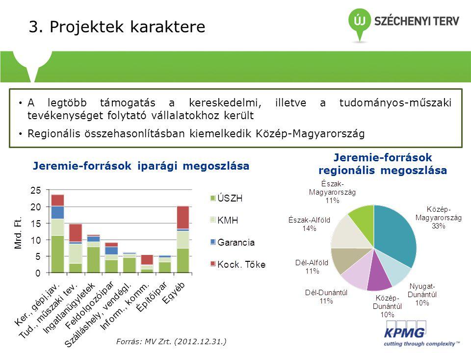  3. Projektek karaktere • A legtöbb támogatás a kereskedelmi, illetve a tudományos-műszaki tevékenységet folytató vállalatokhoz került • Regionális ö