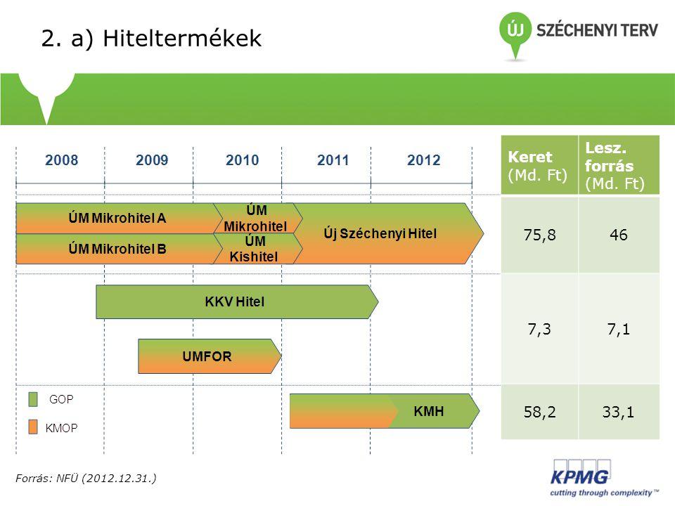 2. a) Hiteltermékek Forrás: NFÜ (2012.12.31.) Keret (Md. Ft) Lesz. forrás (Md. Ft) 75,846 7,37,1 58,233,1