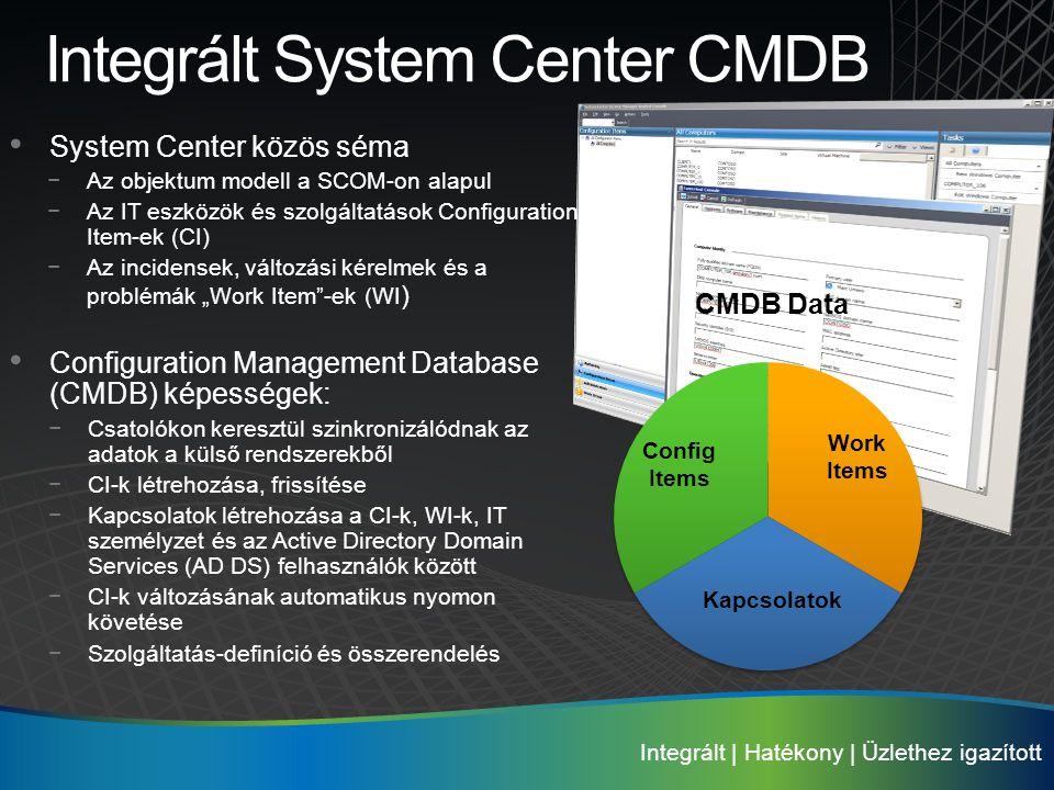 Integrált System Center CMDB • System Center közös séma −Az objektum modell a SCOM-on alapul −Az IT eszközök és szolgáltatások Configuration Item-ek (