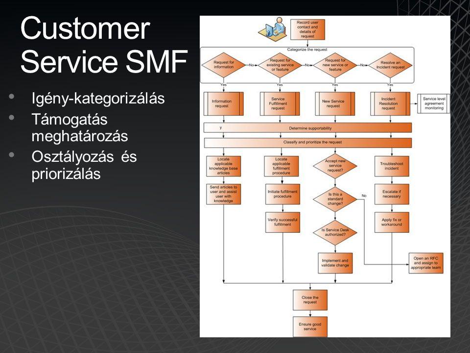 Customer Service SMF • Igény-kategorizálás • Támogatás meghatározás • Osztályozás és priorizálás