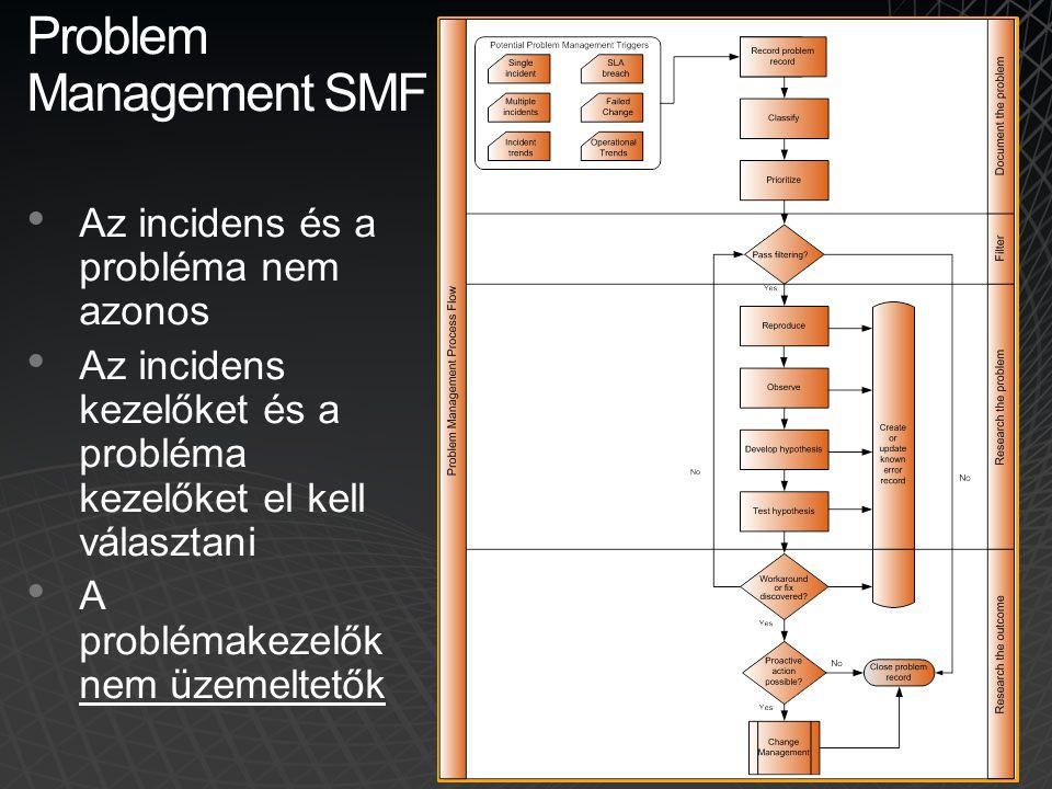 Problem Management SMF • Az incidens és a probléma nem azonos • Az incidens kezelőket és a probléma kezelőket el kell választani • A problémakezelők n