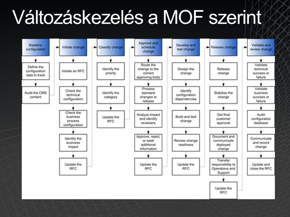 Változáskezelés a MOF szerint
