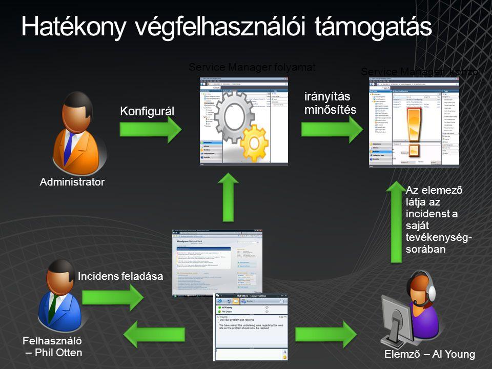 Hatékony végfelhasználói támogatás Service Manager folyamat Felhasználó – Phil Otten Incidens feladása Service Manager konzol Az elemező látja az inci