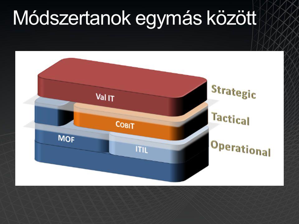 Operations Manager integráció • Riasztás  Incidens −Incidensek riasztásokból −Szinkronizálja és a lezárja az OM riasztásokat −Riasztás részletek és a tevékenységek, időtartamok megoldás az SM-ben • CMDB −CI-k létrehozása az OM által felfedezett objektumokból −OM egészségfa a CI-k részére