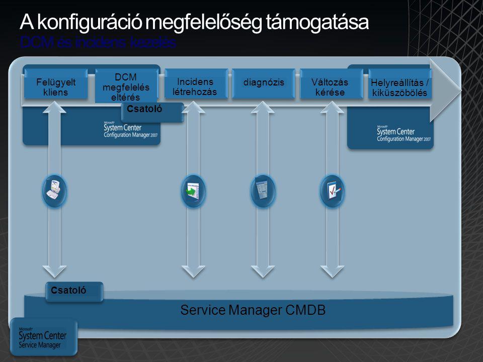 A konfiguráció megfelelőség támogatása DCM és incidens kezelés Felügyelt kliens Service Manager CMDB DCM megfelelés eltérés Incidens létrehozás diagnó