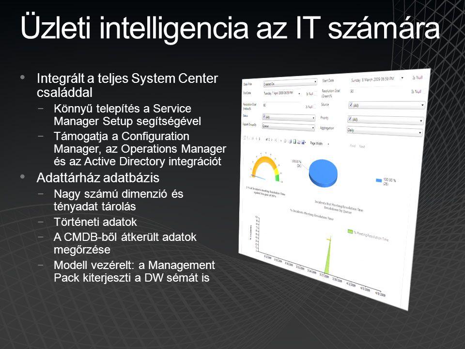 Üzleti intelligencia az IT számára • Integrált a teljes System Center családdal −Könnyű telepítés a Service Manager Setup segítségével −Támogatja a Co