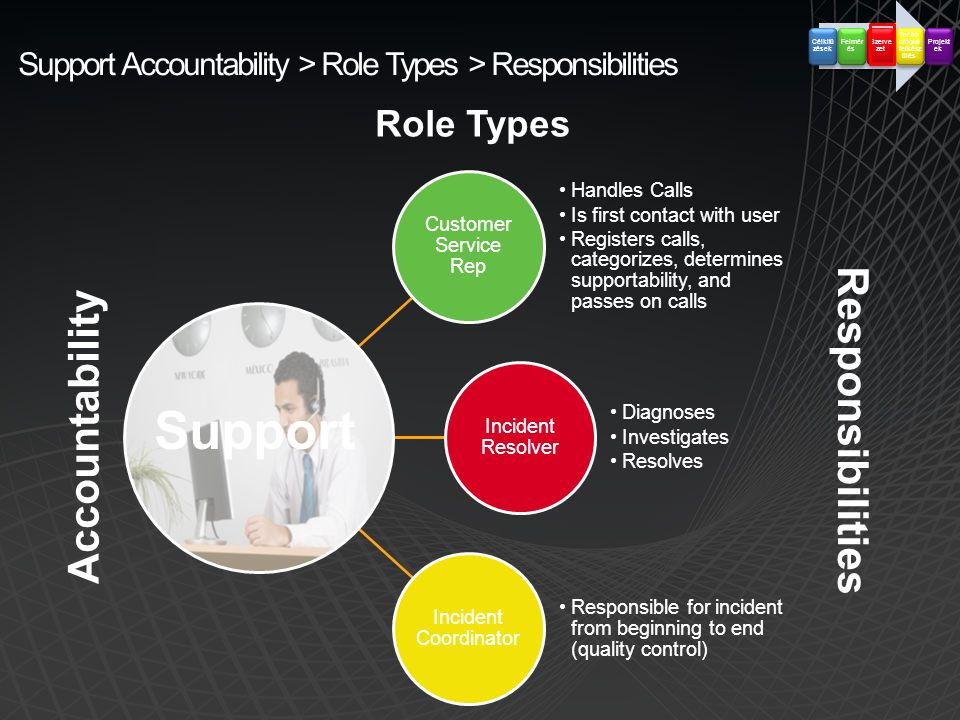 Support Accountability > Role Types > Responsibilities Customer Service Rep •Handles Calls •Is first contact with user •Registers calls, categorizes, determines supportability, and passes on calls Incident Resolver •Diagnoses •Investigates •Resolves Incident Coordinator •Responsible for incident from beginning to end (quality control) Support Role Types Responsibilities Accountability Célkitű zések Felmér és Szerve zet Techn ológiai felkész ülés Projekt ek