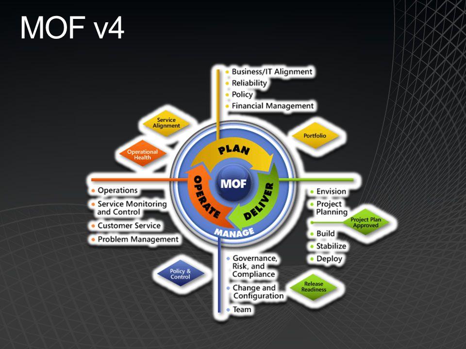 Felmérések – MOF felkészültség Célkitű zések Felmér és Szerve zet Techn ológiai felkész ülés Projekt ek
