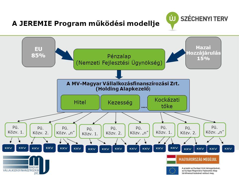 A JEREMIE Program működési modellje JEREMIE Alap EU 85% Tagállami hozzájárulás HOLDINGALAP KEZELŐ Pénzügyi program I. Pénzügyi program II. Pénzügyi Pr