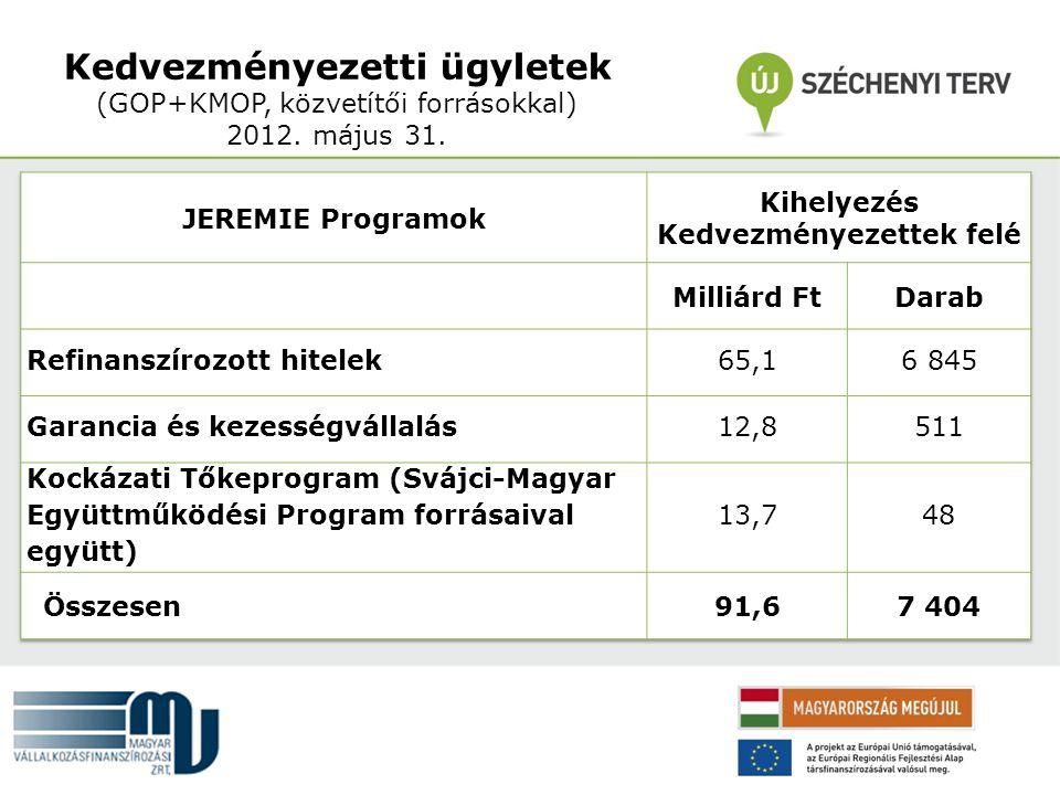 Kedvezményezetti ügyletek (GOP+KMOP, közvetítői forrásokkal) 2012. május 31.