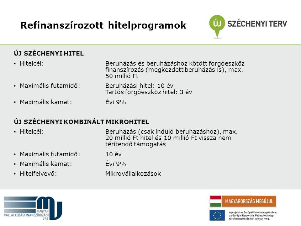 Refinanszírozott hitelprogramok ÚJ SZÉCHENYI HITEL • Hitelcél: Beruházás és beruházáshoz kötött forgóeszköz finanszírozás (megkezdett beruházás is), m