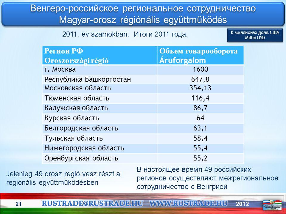 201221 Венгеро-российское региональное сотрудничество Magyar-orosz régiónális együttműködés Венгеро-российское региональное сотрудничество Magyar-oros