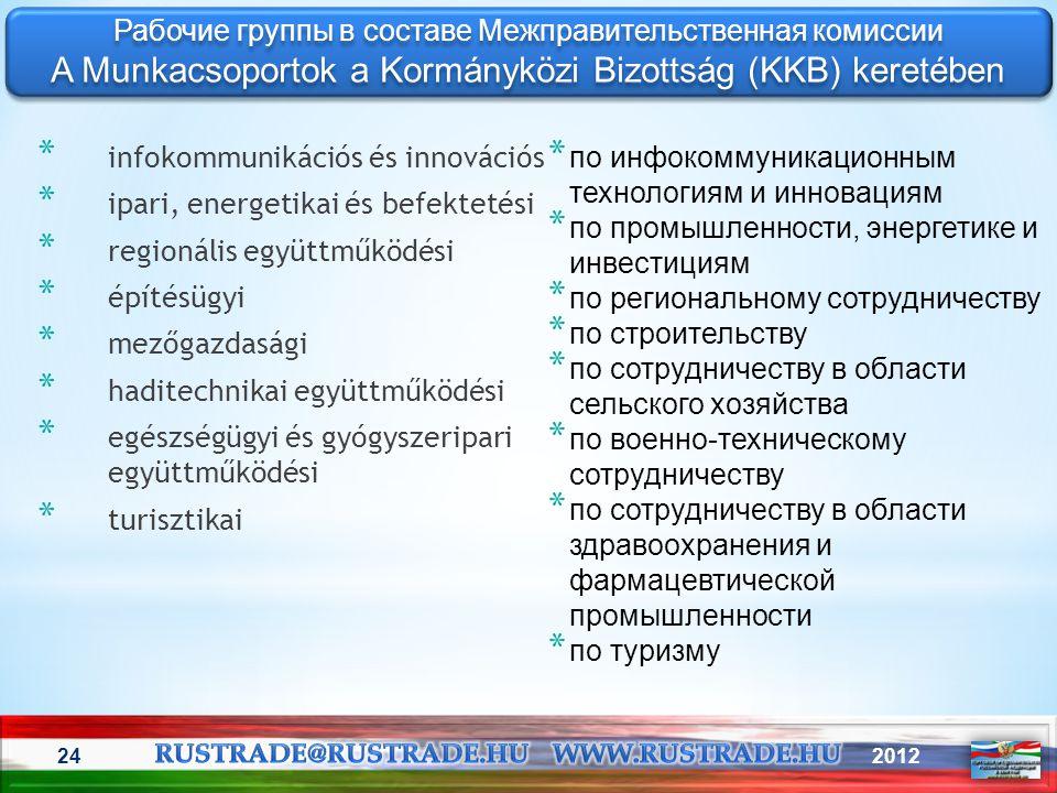 201224 * по инфокоммуникационным технологиям и инновациям * по промышленности, энергетике и инвестициям * по региональному сотрудничеству * по строите