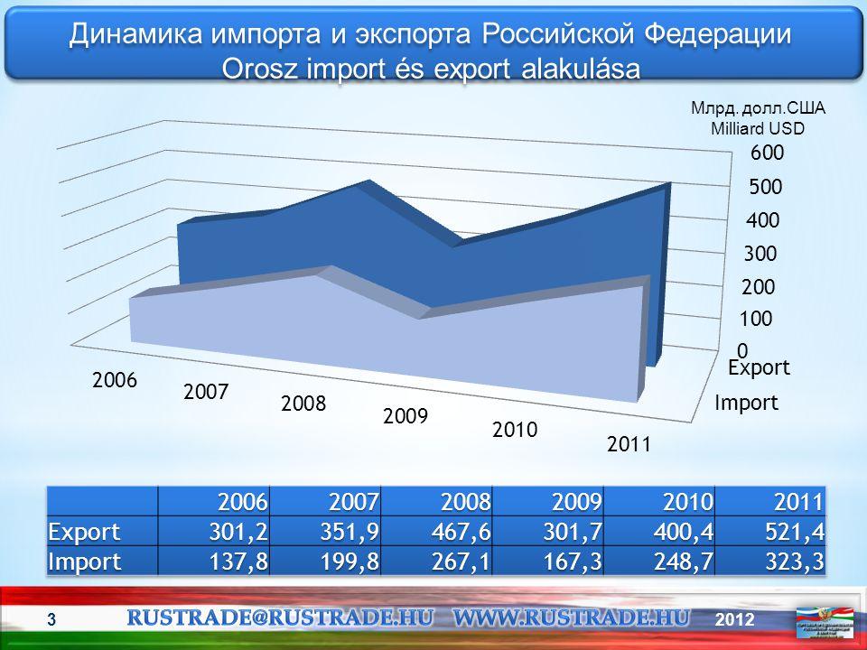 20123 Динамика импорта и экспорта Российской Федерации Orosz import és export alakulása Динамика импорта и экспорта Российской Федерации Orosz import