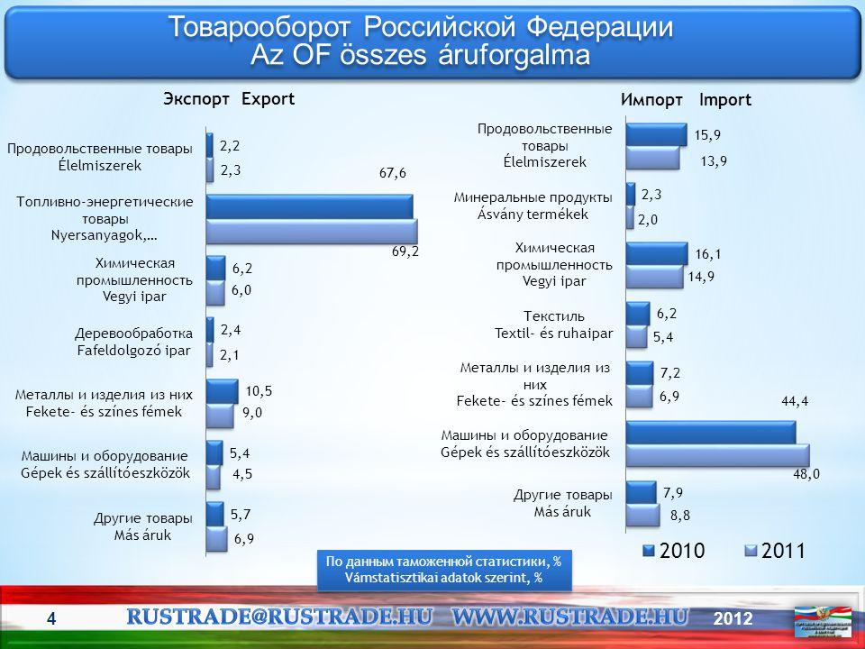 20125 Товарооборот со странами СНГ A FÁK-országok részesedése orosz áruforgalomban Товарооборот со странами СНГ A FÁK-országok részesedése orosz áruforgalomban По данным таможенной статистики, % Vámstatisztikai adatok szerint, % По данным таможенной статистики, % Vámstatisztikai adatok szerint, %