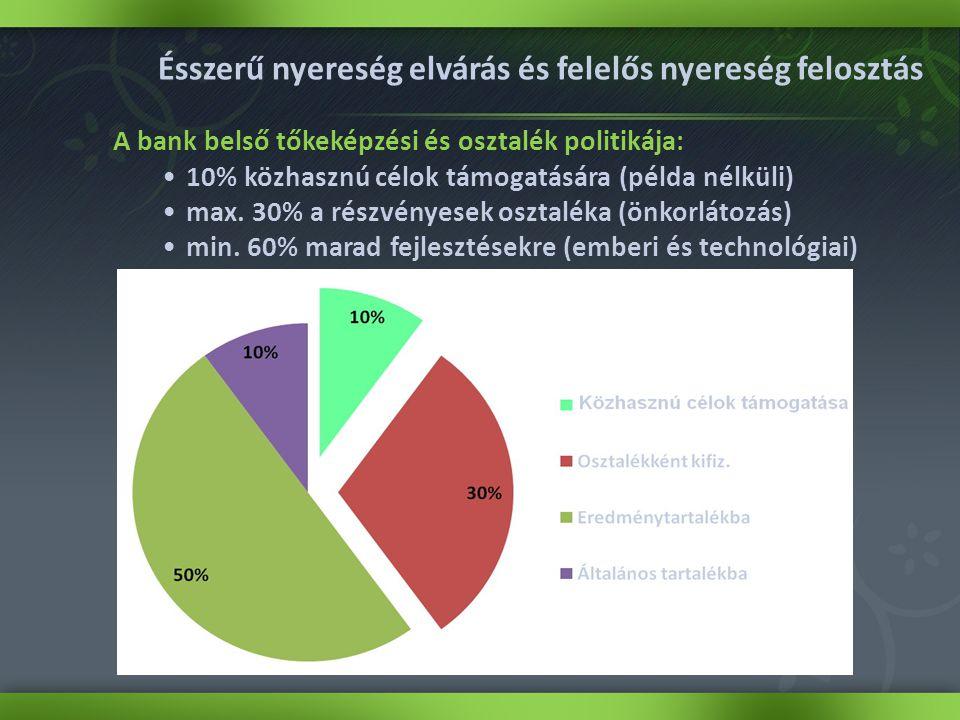Ésszerű nyereség elvárás és felelős nyereség felosztás A bank belső tőkeképzési és osztalék politikája: •10% közhasznú célok támogatására (példa nélküli) •max.