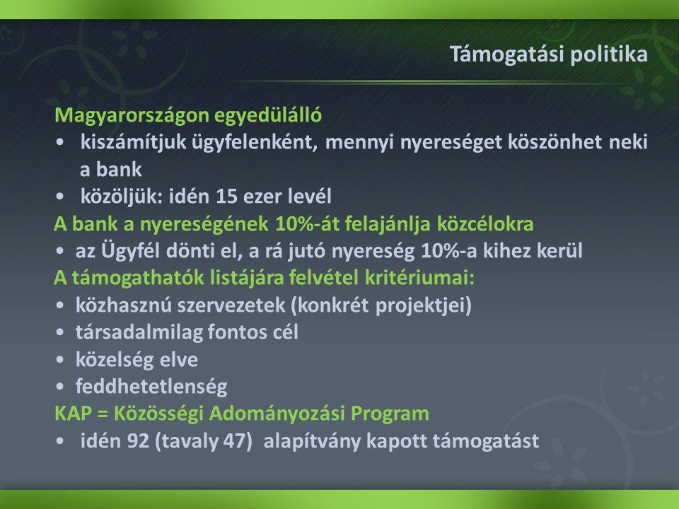 Támogatási politika Magyarországon egyedülálló • kiszámítjuk ügyfelenként, mennyi nyereséget köszönhet neki a bank • közöljük: idén 15 ezer levél A bank a nyereségének 10%-át felajánlja közcélokra •az Ügyfél dönti el, a rá jutó nyereség 10%-a kihez kerül A támogathatók listájára felvétel kritériumai: •közhasznú szervezetek (konkrét projektjei) •társadalmilag fontos cél •közelség elve •feddhetetlenség KAP = Közösségi Adományozási Program • idén 92 (tavaly 47) alapítvány kapott támogatást