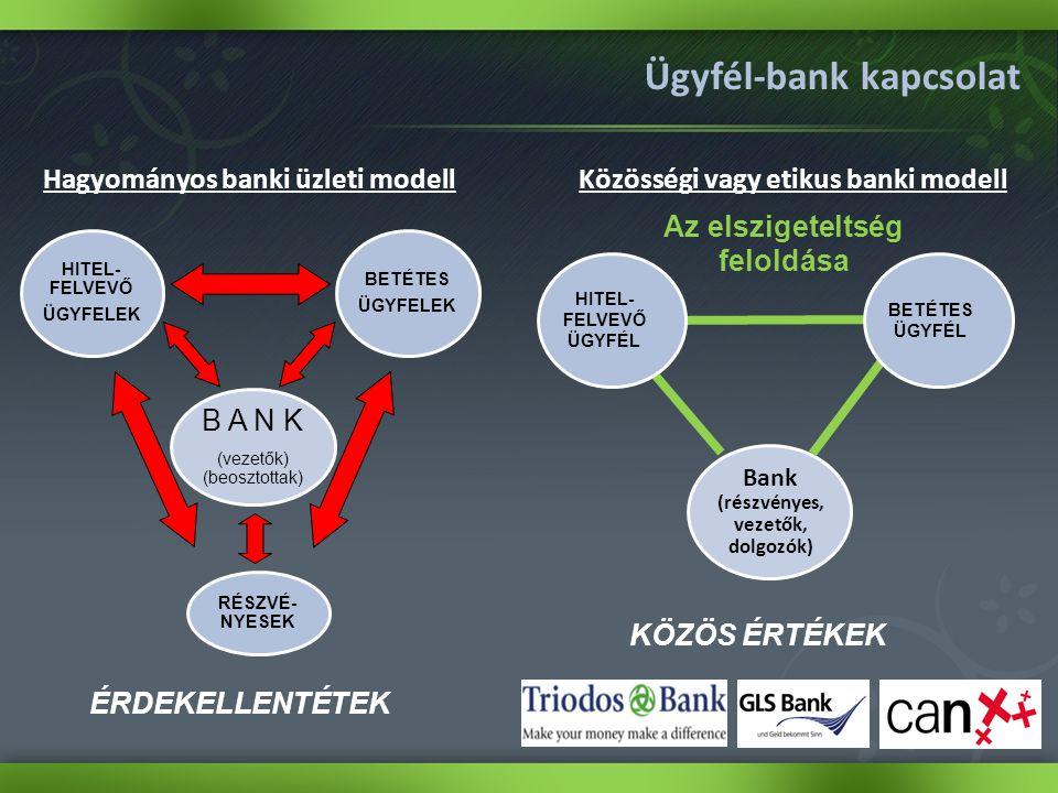 RÉSZVÉ- NYESEK BETÉTES ÜGYFELEK HITEL- FELVEVŐ ÜGYFELEK B A N K (vezetők) (beosztottak) Hagyományos banki üzleti modell Ügyfél-bank kapcsolat Bank (részvényes, vezetők, dolgozók) Közösségi vagy etikus banki modell Az elszigeteltség feloldása HITEL- FELVEVŐ ÜGYFÉL BETÉTES ÜGYFÉL KÖZÖS ÉRTÉKEK ÉRDEKELLENTÉTEK