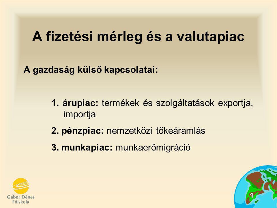 1 A fizetési mérleg és a valutapiac A gazdaság külső kapcsolatai: 1. árupiac: termékek és szolgáltatások exportja, importja 2. pénzpiac: nemzetközi tő