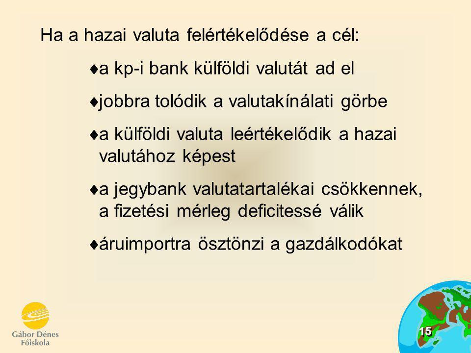 15 Ha a hazai valuta felértékelődése a cél: aa kp-i bank külföldi valutát ad el jj obbra tolódik a valutakínálati görbe aa külföldi valuta leért