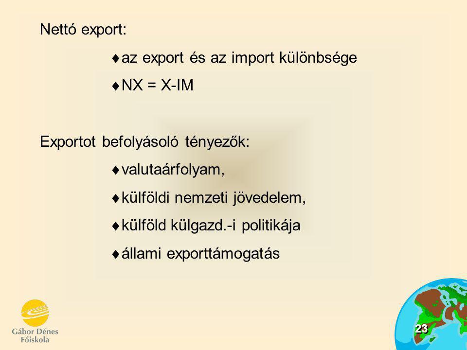 23 Nettó export: aa z export és az import különbsége NN X = X-IM Exportot befolyásoló tényezők: vv alutaárfolyam, kk ülföldi nemzeti jövedelem