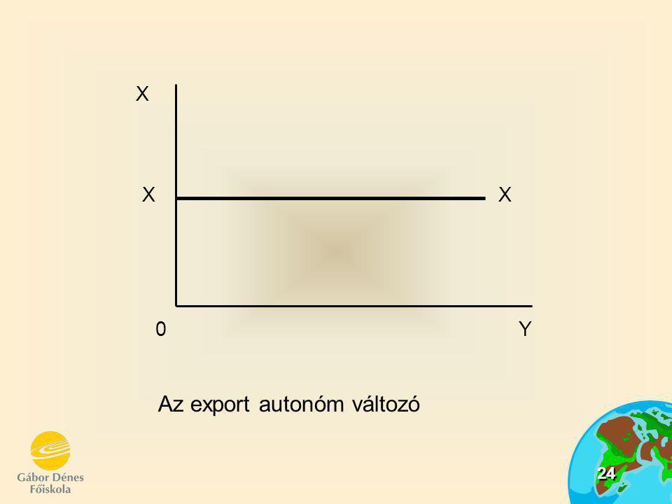 24 Az export autonóm változó X XX 0Y