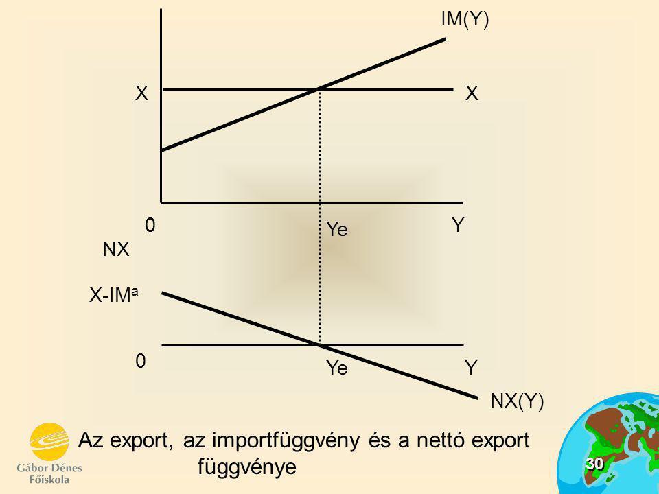 30 Az export, az importfüggvény és a nettó export függvénye Ye X-IM a 0Y IM(Y) XX 0 NX(Y) NX Y