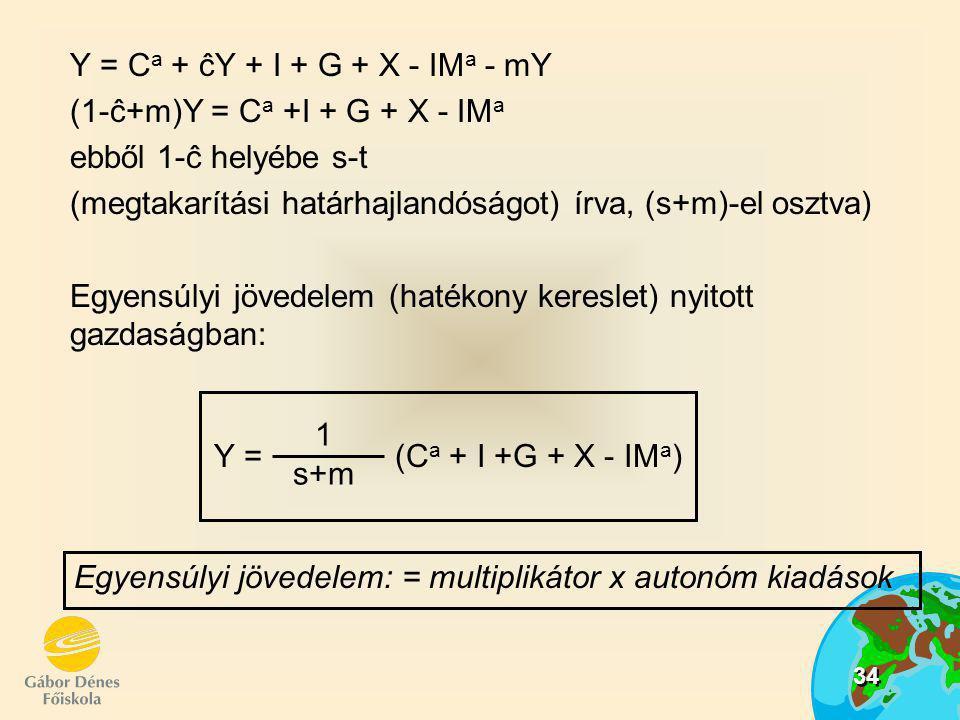 34 Y = C a + ĉY + I + G + X - IM a - mY (1-ĉ+m)Y = C a +I + G + X - IM a ebből 1-ĉ helyébe s-t (megtakarítási határhajlandóságot) írva, (s+m)-el osztv