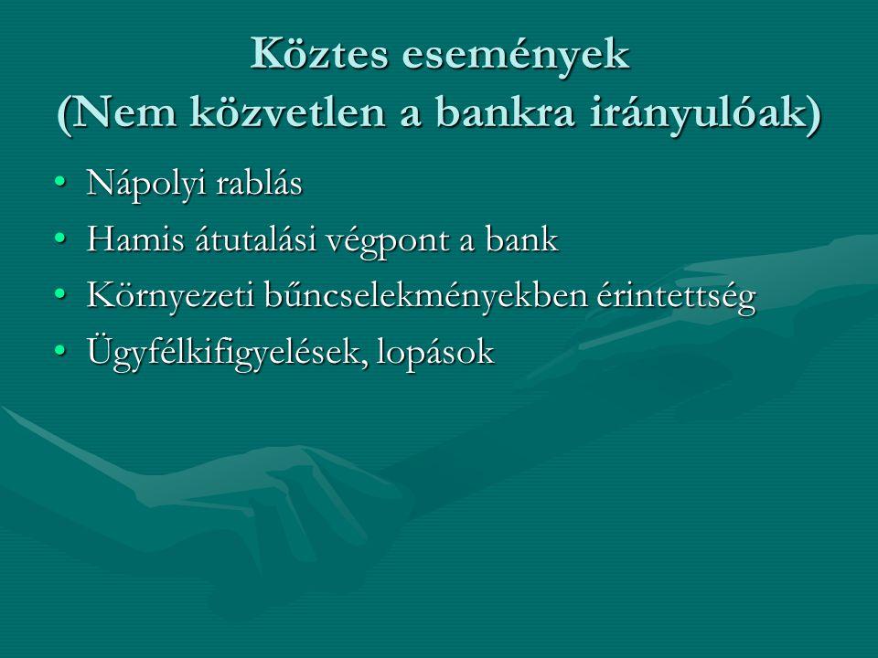 Köztes események (Nem közvetlen a bankra irányulóak) •Nápolyi rablás •Hamis átutalási végpont a bank •Környezeti bűncselekményekben érintettség •Ügyfé