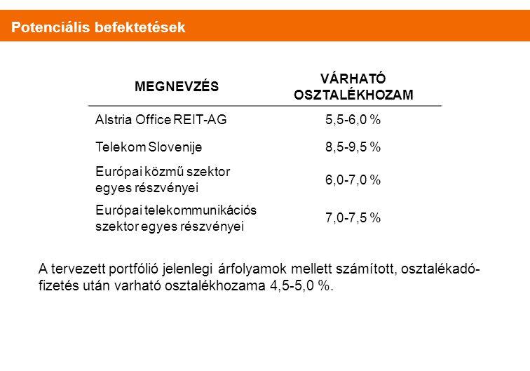 A tervezett portfólió jelenlegi árfolyamok mellett számított, osztalékadó- fizetés után varható osztalékhozama 4,5-5,0 %.