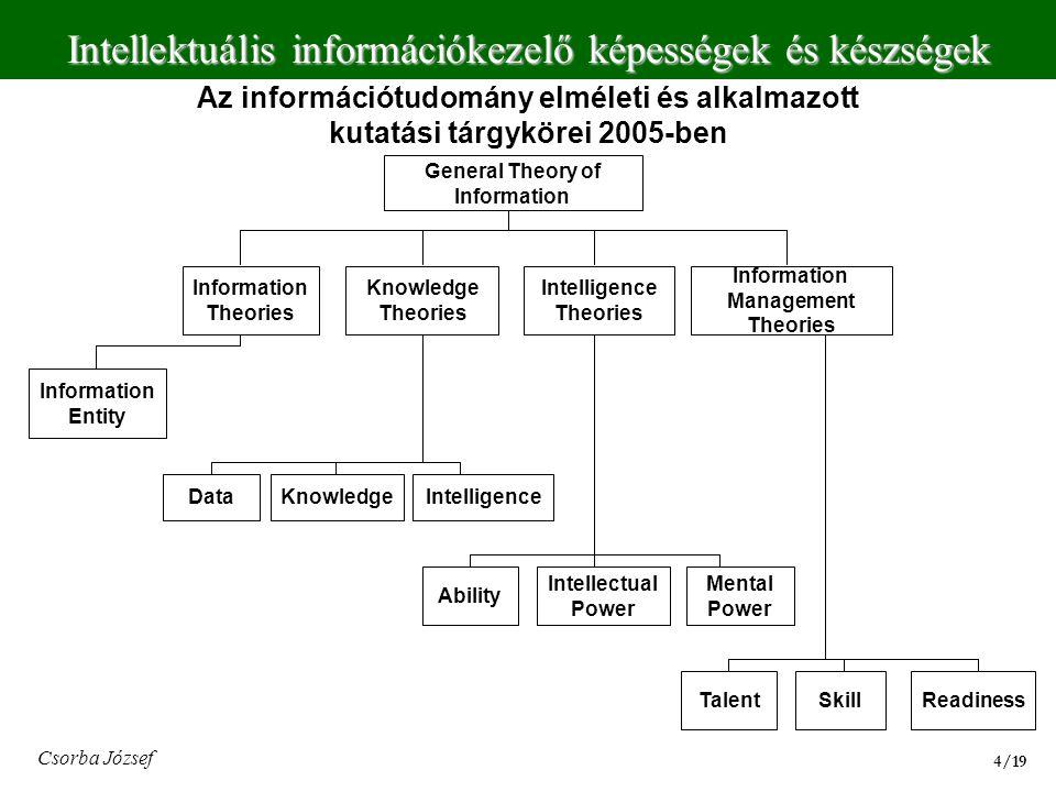 Intellektuális információkezelő képességek és készségek 4/194/19 Csorba József Az információtudomány elméleti és alkalmazott kutatási tárgykörei 2005-